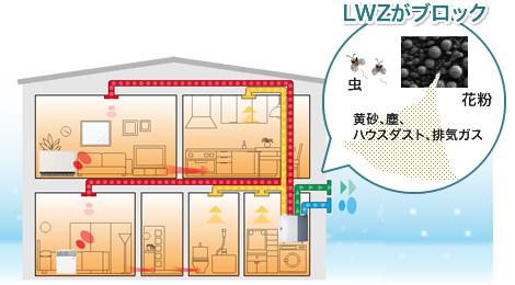 pic-air_conditioning-lwz-block